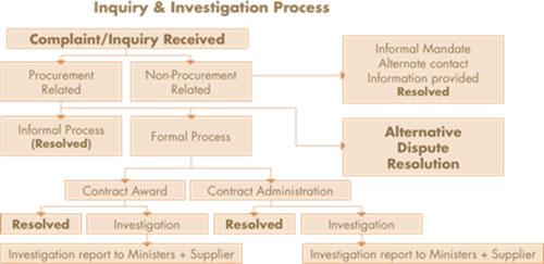 Procurement Inquiries and Investigations - OPO Annual Report