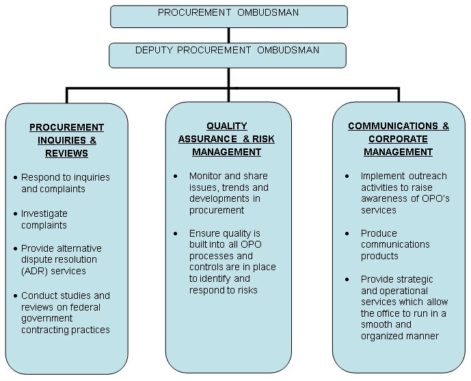 The Office of the Procurement Ombudsman's Organizational Structure – Description below